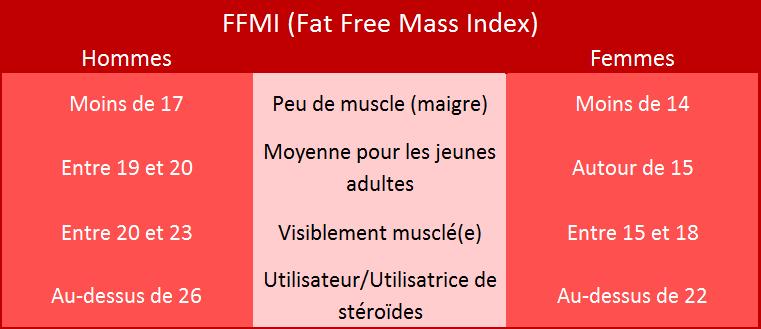 Tableau du FFMI